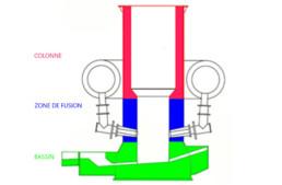 refractaire cubilot